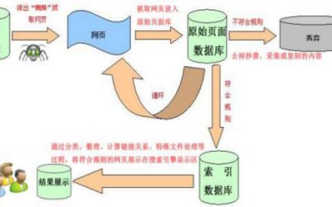 搜索引擎的工作原理详解(配图片)【SEO入门1号站平台下载地址第1节】