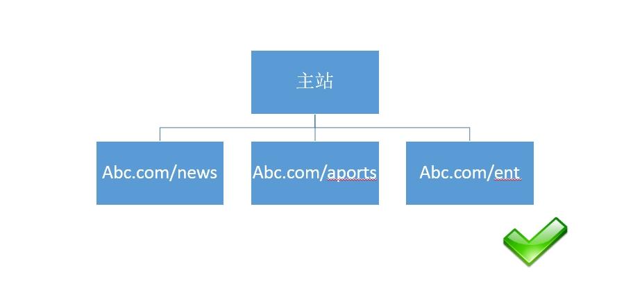 网站路径结构