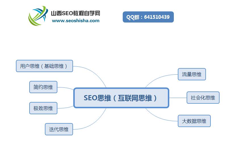 SEO思维的七大组成部分