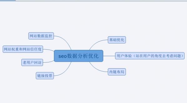 SEO优化之数据分析