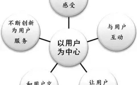 """用户思维第1节:在价值链的各个环节都要""""以用户为中心"""""""