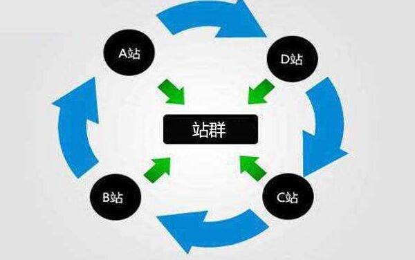 网站站群优化是什么意思