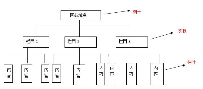 网站结构之树状结构