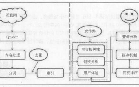 搜索引擎工作原理介绍