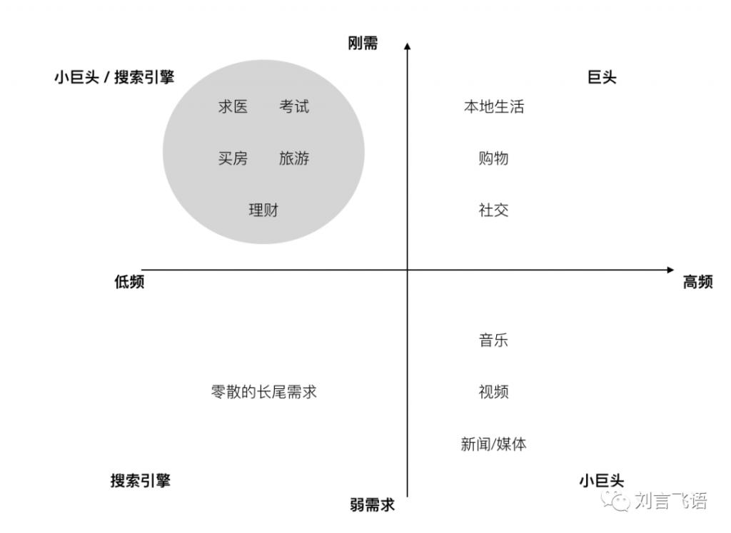 百度的生存空间在从右上往左下挤压