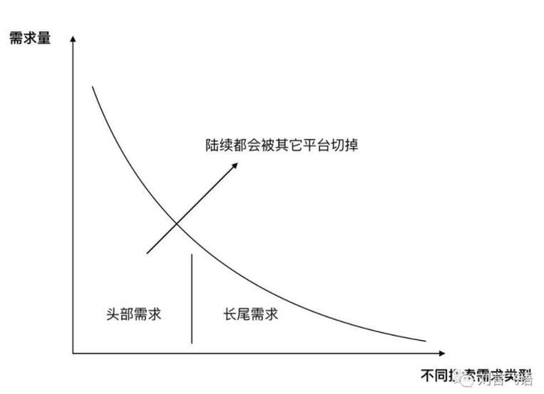 (撮合平台的红利期,会持续到头部需求被其它平台切掉)
