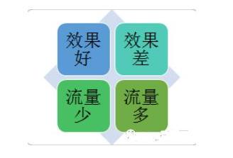 关键词重要等级四象图