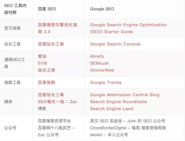 GoogleSEO对应的文档和工具