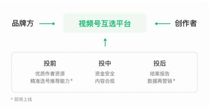 【官方资讯】视频号互选平台上线